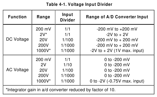 Divider Ratio Table