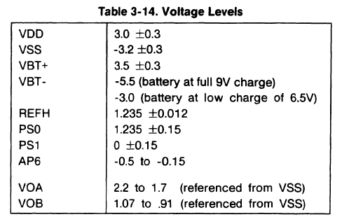 Voltage Levels